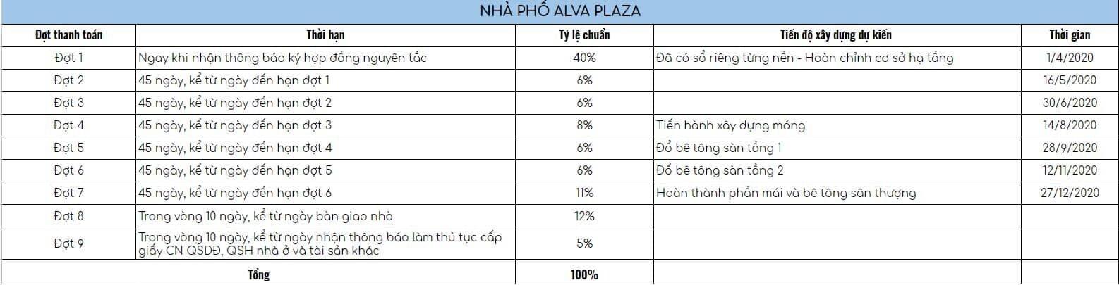 Phương thức thanh toán nhà phố Alva Plaza Thuận An