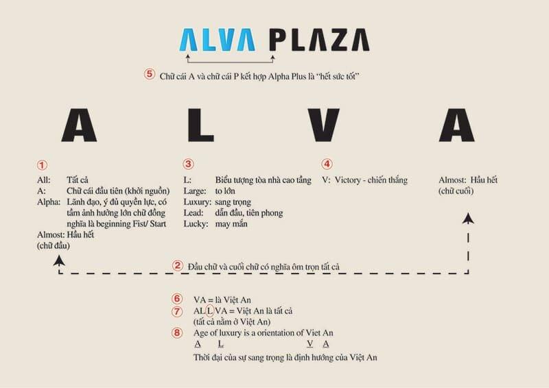 Ý nghĩa cái tên dự án Alva Plaza