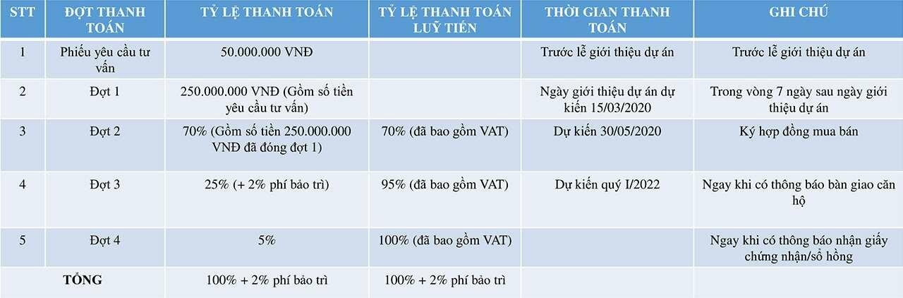 Phương thức thanh toán nhanh của dự án Minh Quốc Plaza