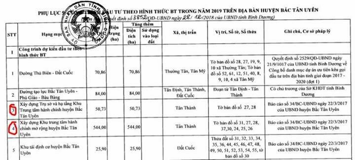 Quyết định phê duyệt khu đô thị sinh thái hồ Đá Bàn